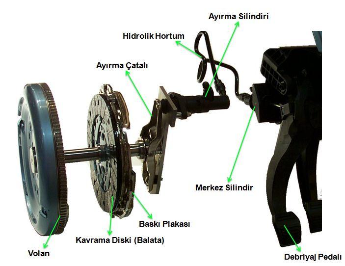 Debriyaj Sistemi (Baskı & Balata)